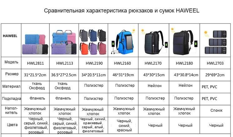 vodozashhishhennyj usb rjukzak s solnechnoj panelju 7vt haweel 2160l 18 - Водозащищенный USB-рюкзак с солнечной панелью 7Вт HAWEEL 2160L
