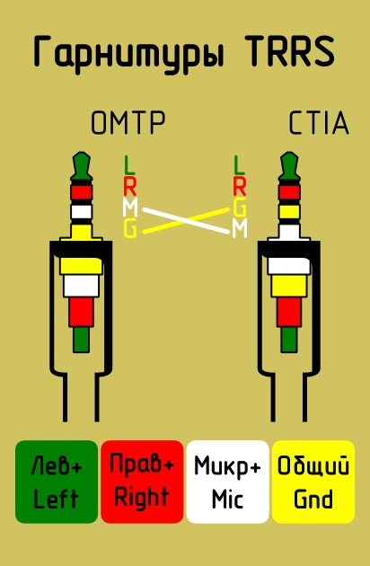 Переходник CTIA-OMTP 3,5 мм для гарнитур, звуковых карт REXLIS