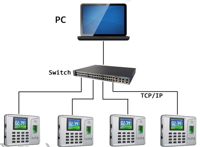 terminal ucheta rabochego vremeni realand a f261 sistema dostupa po otpechatku palca 01 - Терминал учета рабочего времени Realand A-F261 (система доступа по отпечатку пальца) - TCP/IP, USB, пароль, ID-карты