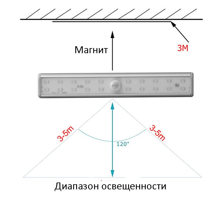 svetodiodnyj usb svetilnik s datchikom dvizhenija 20 svetodiodov 10 - Светодиодный USB-светильник с датчиком движения – 20 светодиодов