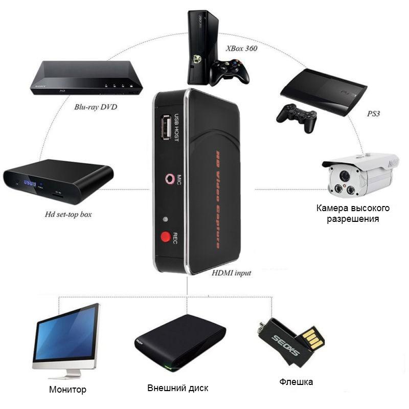 Карта видеозахвата Ezcap280HB для PS4/3 Xbox One/360 – HDMI, 1080р видео, микрофон 251432