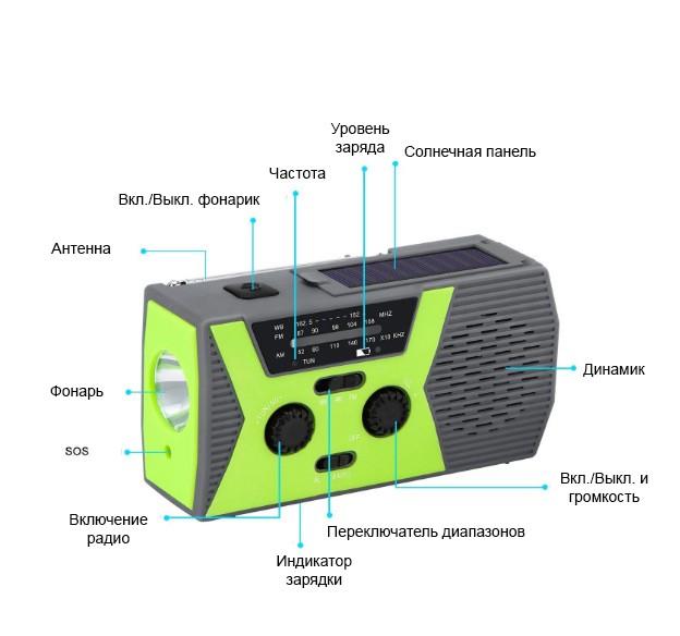 portativnoe dinamo radio s zarjadkoj usb power bank solnechnoj panelju i fonarikom sunshy 018wb 13 - Портативное динамо-радио с зарядкой USB, Power Bank, солнечной панелью и фонариком SunSHY-018WB