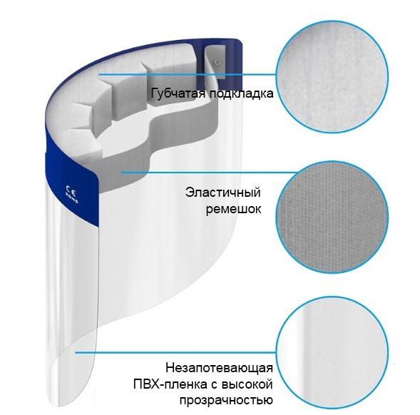 Защитный комплект врача-инфекциониста: защитный костюм + защитный экран пластиковый 252550
