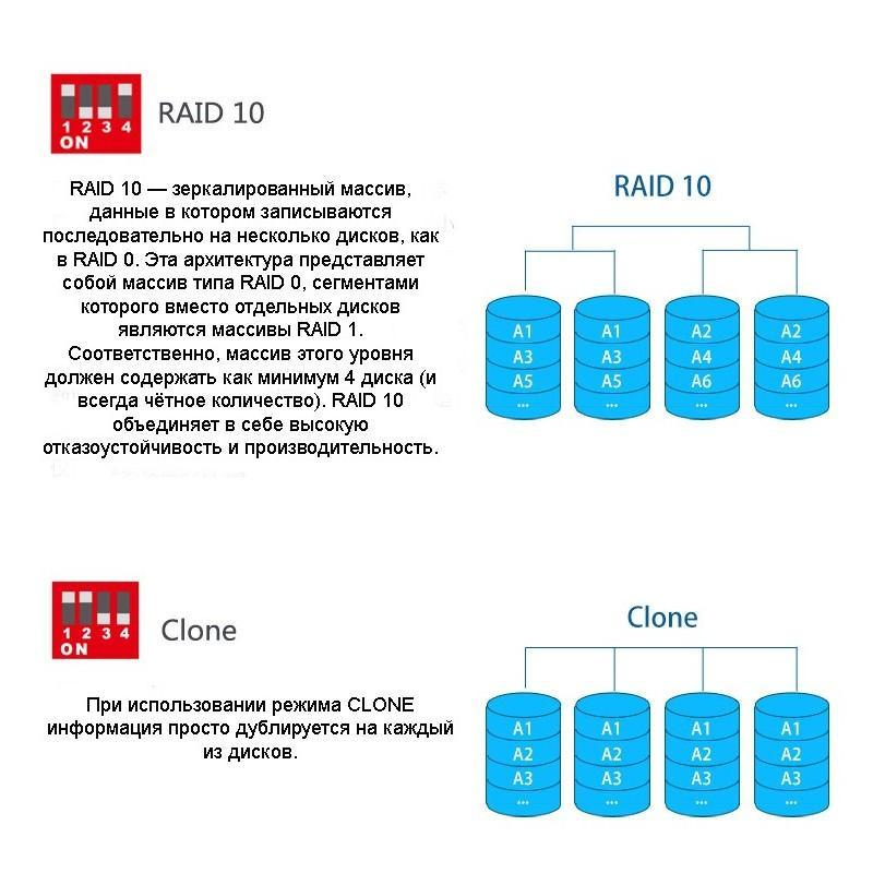 Внешний корпус для RAID-массива из 5 жестких дисков 3,5 дюйма: SATA-3, порты eSATA, USB, RAID0/1/3/5/10/ Normal /CLONE/ LARGE 199317