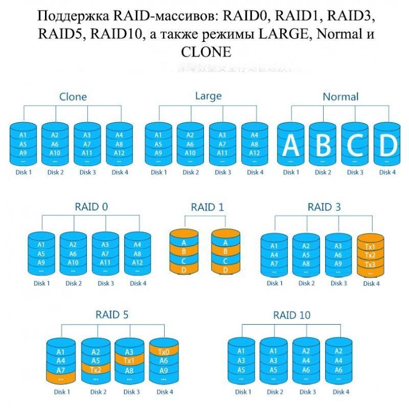 Внешний корпус для RAID-массива из 5 жестких дисков 3,5 дюйма: SATA-3, порты eSATA, USB, RAID0/1/3/5/10/ Normal /CLONE/ LARGE 199322