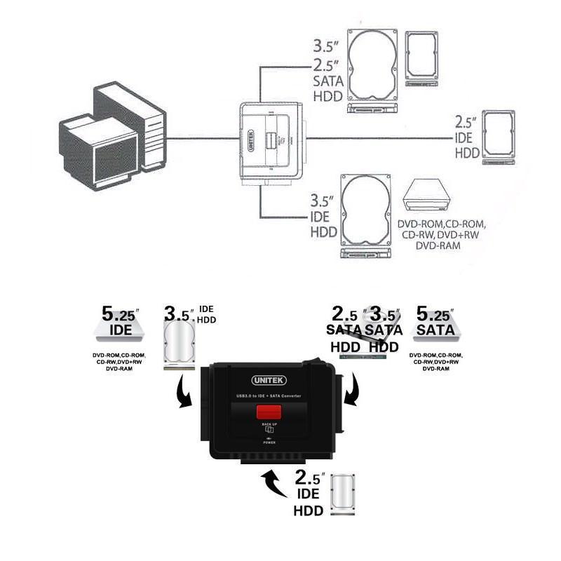 Универсальный конвертер UNITEK Y-3322 – переходник с USB 3.0 на IDE/ SATA жесткие диски 2.5/ 3.5 дюйма, а также DVD/ CD-приводы 200308