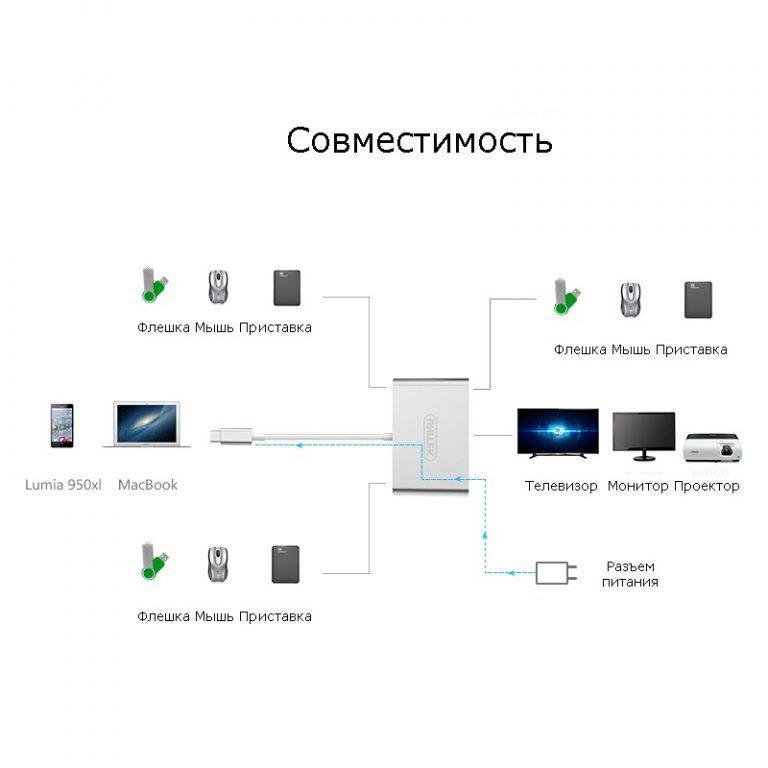 23018 - USB-концентратор + VGA-переходник + адаптер питания для устройств с портом USB Type-C: 2 х USB 2.0, USB3.0
