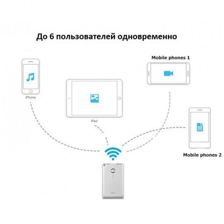 23411 - Wi-Fi жесткий диск (внешний беспроводной накопитель) DM WFD009 для смартфона и планшета - поддержка iOS, Android и Windows, 32 Гб / 64 Гб