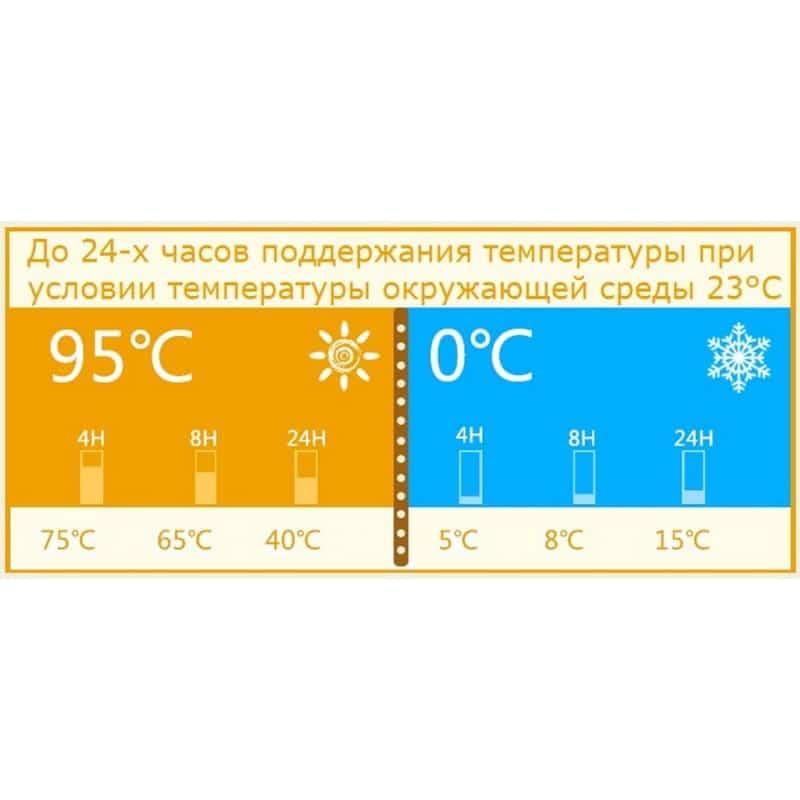 Детский питьевой термос на 430 мл Fu Guang Mult 208035