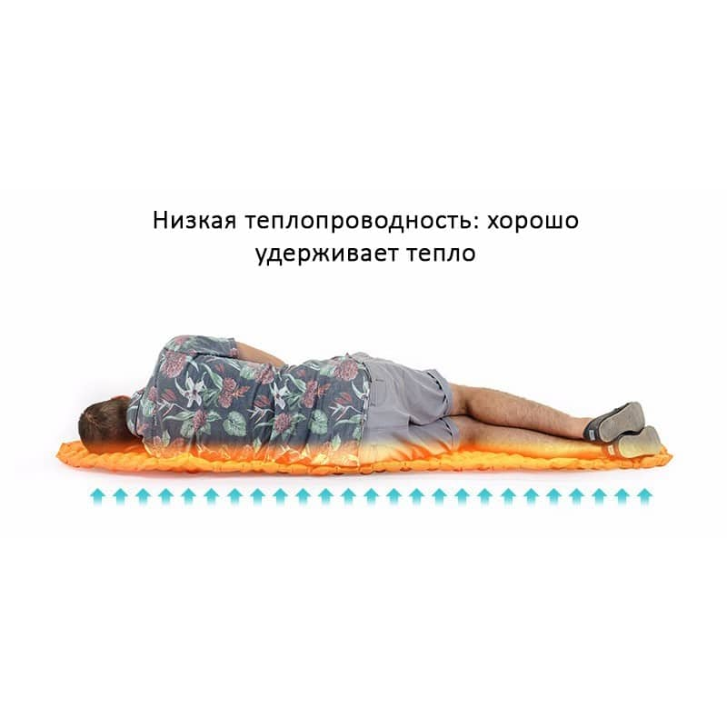 Сверхлегкий надувной коврик Naturehike UltraLight Mummy Type 213323