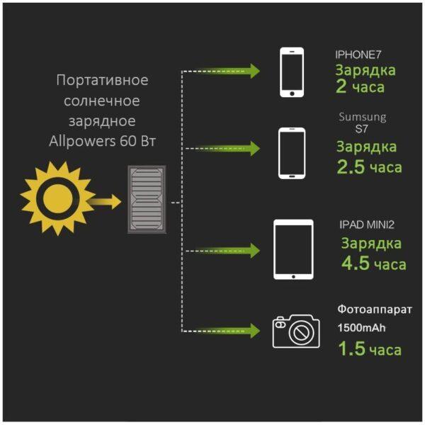 40079 - Портативное солнечное зарядное Allpowers 21 Вт: 1 USB-порт 5В/2,4 А, 1 порт DC 18В/1А для зарядки ноутбука