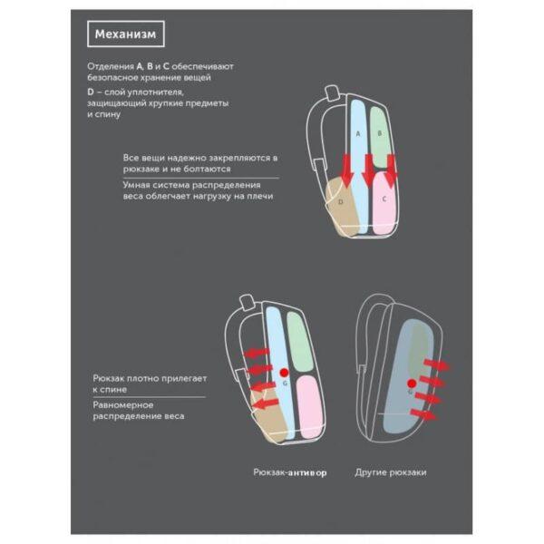 40226 - Городской рюкзак-антивор Bobby с защитой от карманников и USB-портом для зарядки: водонепроницаемая ткань с защитой от порезов