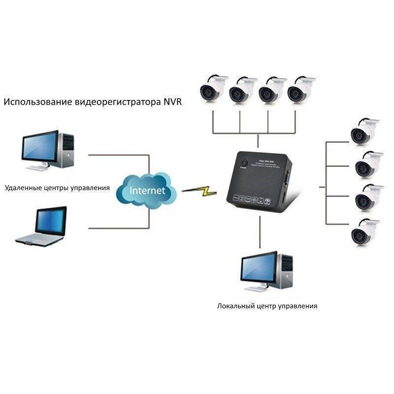 Комплект: 8-канальный сетевой HD-видеорегистратор 1080p / 960p / 720p, Cloud P2P, E-SATA + 8x 720p IP-камер, поддержка ONVIF