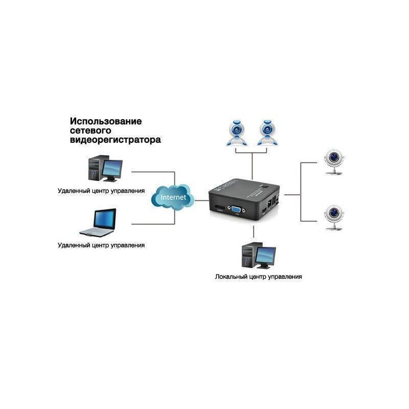 8-канальный компактный сетевой видеорегистратор Boxy I380 – 1080p, порт eSATA, протокол ONVIF, облако P2P