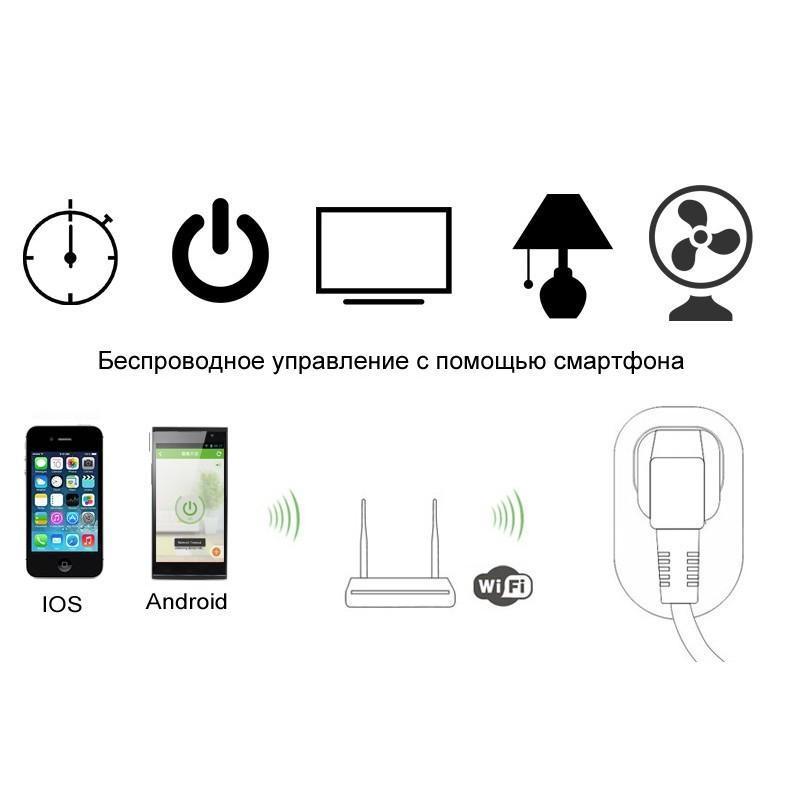 Умная WiFi-розетка J115 (беспроводное управление с помощью смартфона, Android / IOS) 188958