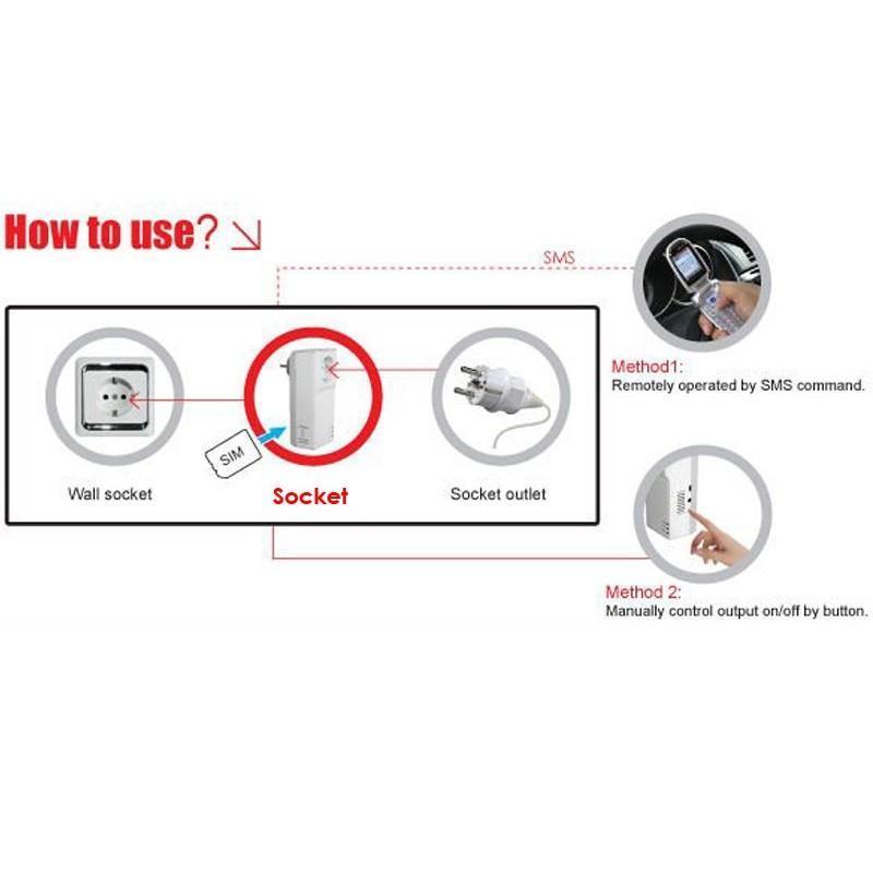 Электророзетка с дистанционным GSM-управлением – 5 пользователей, датчик температуры, евростандарт 190368